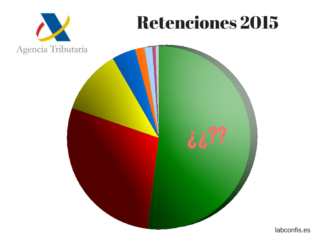 Las retenciones en el 2015